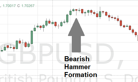bearish hammer formation