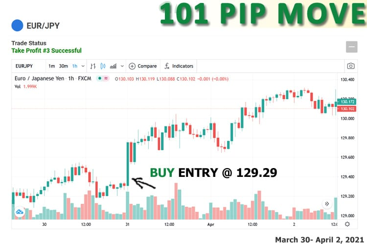 Stop missing our trades - sign up today.