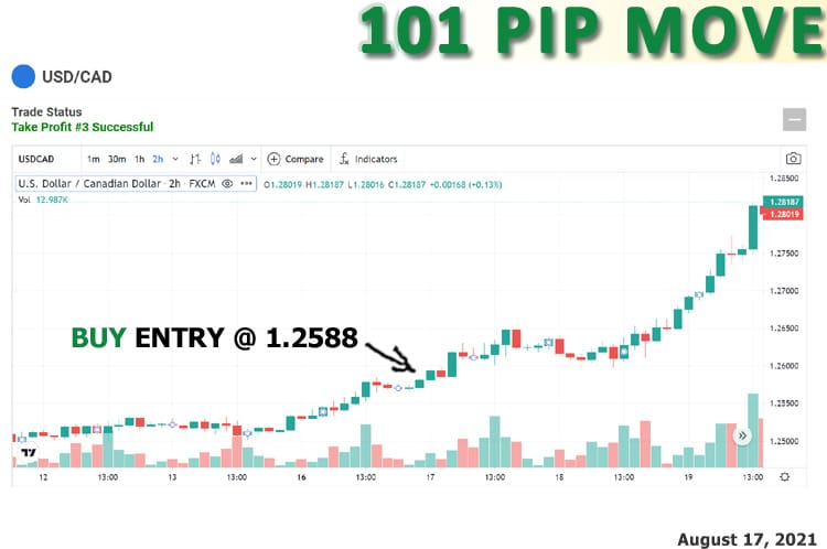 Forex signal to buy the greenback and sell the loony with a total move of 101 pips.